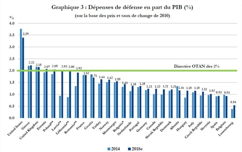 Niveaux des dépenses militaires des pays de l'OTAN 25466010