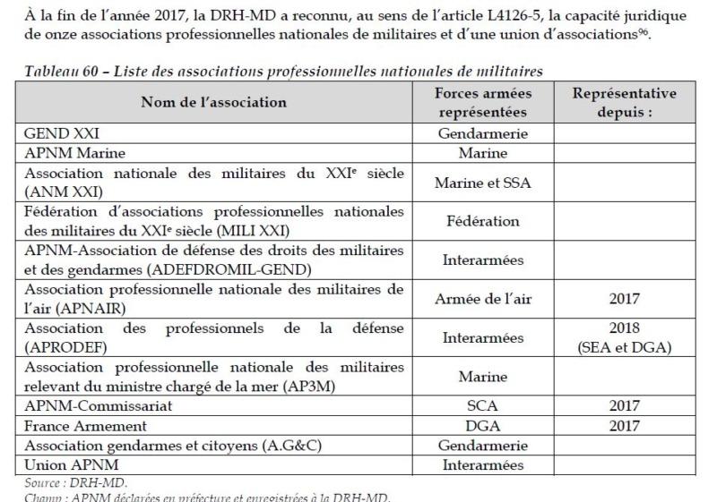Rapport de 2018 sur LA CONDITION MILITAIRE  Associ10