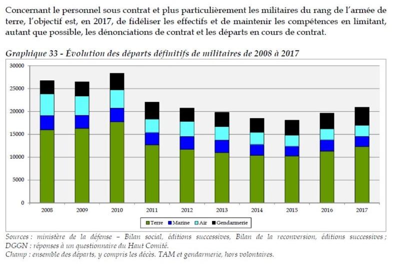 Rapport de 2018 sur LA CONDITION MILITAIRE  Dzopar10