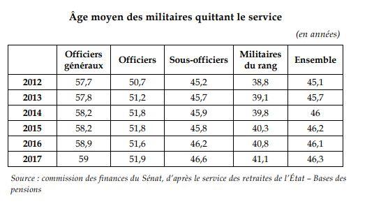 Rapport sur la condition militaire Dzopar12