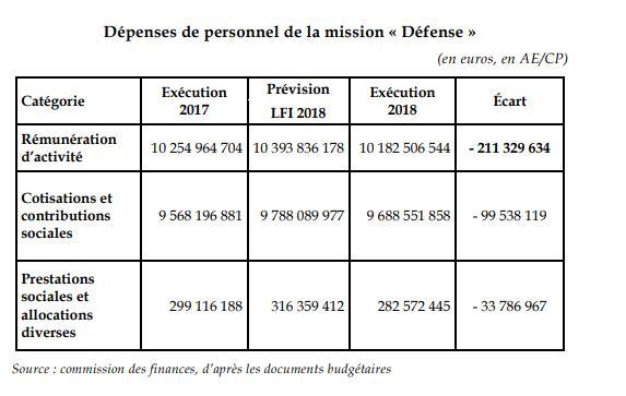 Rapport sur la condition militaire Dzopen10