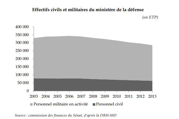Rapport sur la condition militaire Effect10