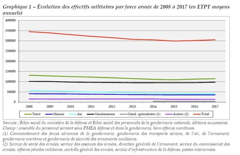Rapport de 2018 sur LA CONDITION MILITAIRE  Evolut10