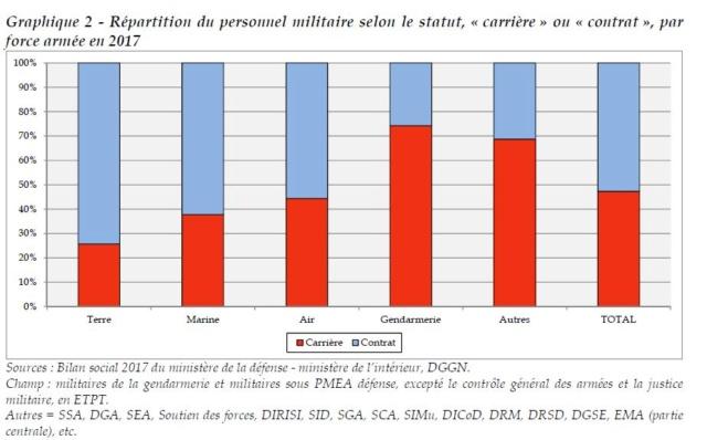 Rapport de 2018 sur LA CONDITION MILITAIRE  Tablea10