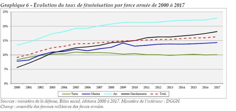 Rapport de 2018 sur LA CONDITION MILITAIRE  Taux_d10