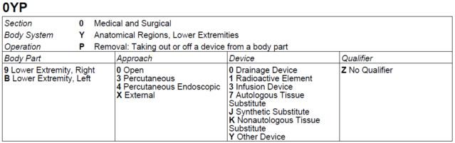 Substituição de prótese de hérnia inguinal X310