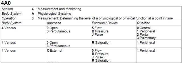 Cateterismo para determinações sanguíneas seriadas Z111