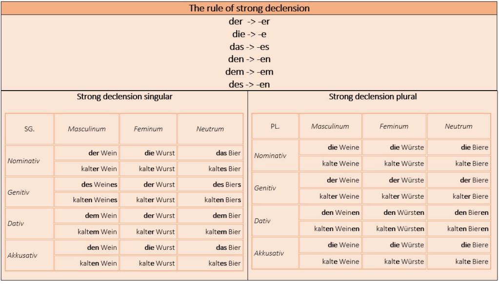 Adjektivendungen - Bảng tham chiếu kết thúc tính từ. Adjekt10