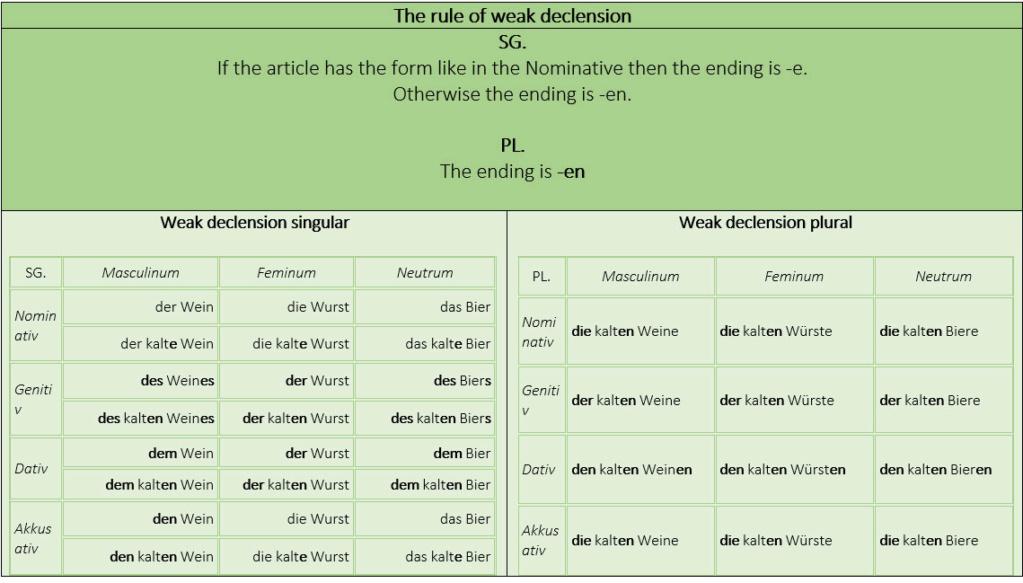 Adjektivendungen - Bảng tham chiếu kết thúc tính từ. Adjekt11