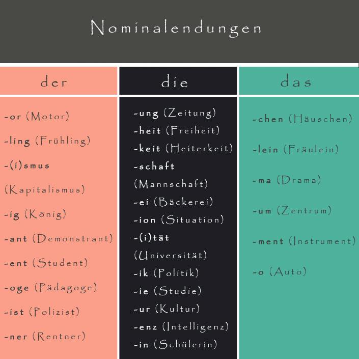 Mẹo xác định giống của một từ trong tiếng Đức Nomina10