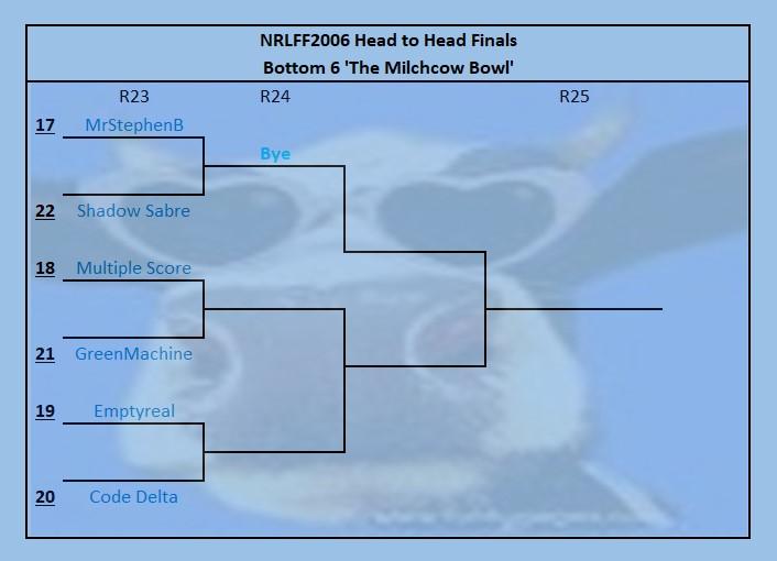 NRLFF 2006 Fantasy thread - Round 23 + 24 - the run home - Page 2 Bowl10