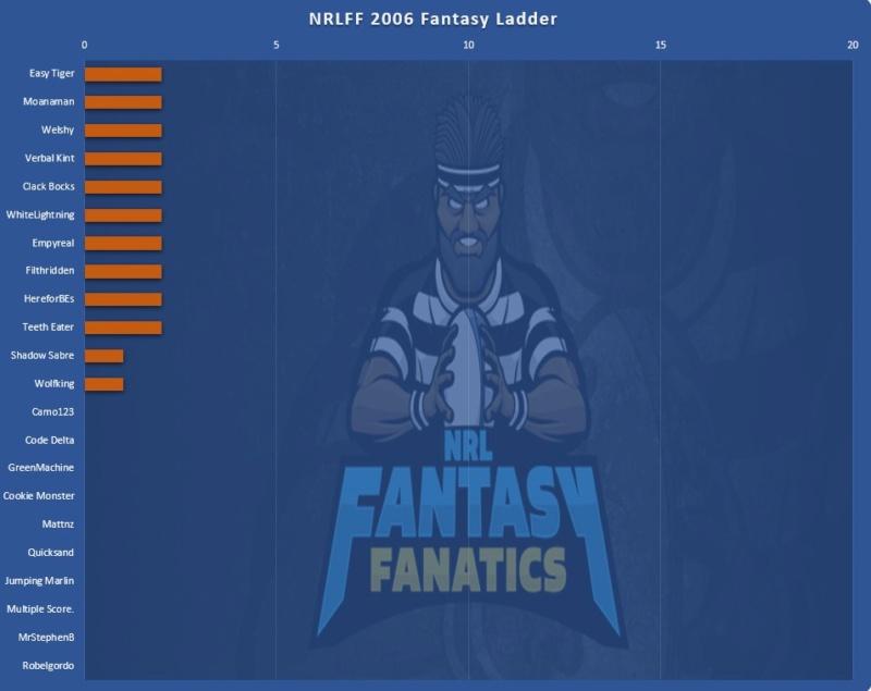 NRLFF 2006 Fantasy thread - Round 2, Trade Rage! - Page 28 Ladder12