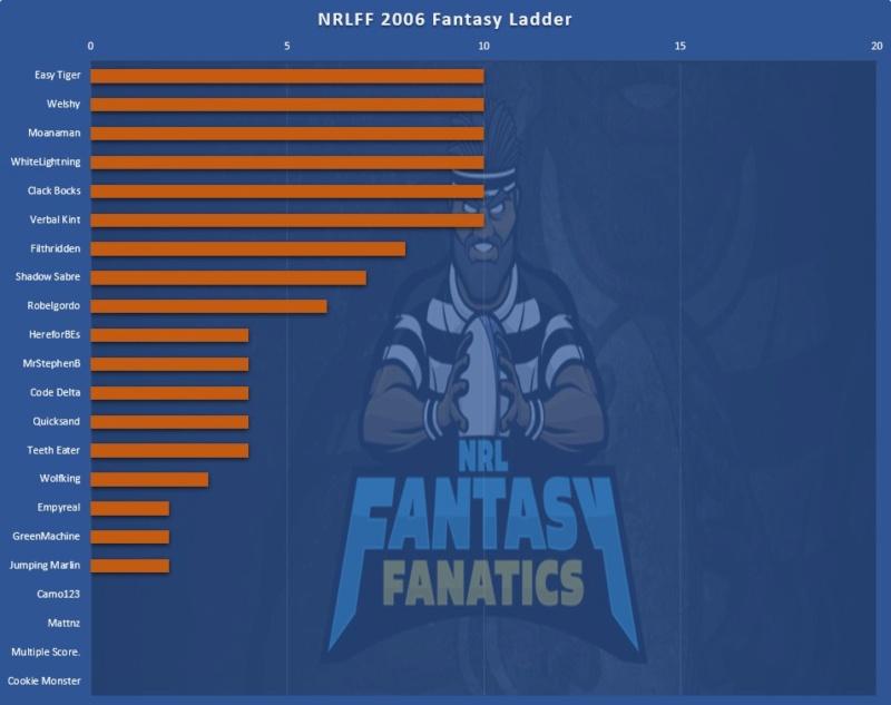 NRLFF 2006 Fantasy thread - Round 7, mini round Ladder14