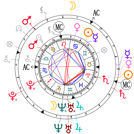 Synastrie du Yin et du Yang Astrot15