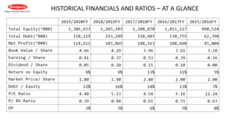 Historical Financials, Ratios and Trends 12127510