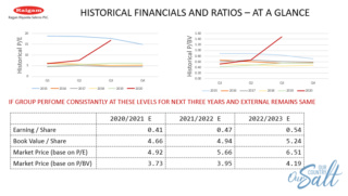 Historical Financials, Ratios and Trends 12154210