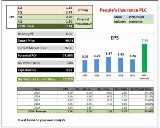 PEOPLE'S INSURANCE PLC 12154310