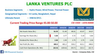 Lanka Ventures PLC 12244010