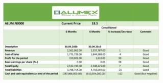 ALUMEX PLC (ALUM.N0000) - Page 5 12295510