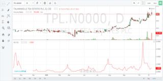 TALAWAKELLE TEA ESTATES PLC  (TPL.N0000) - Page 2 Tpl_n10
