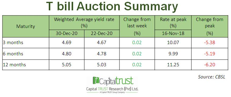 T Bill Auction Summary Eqfxec10