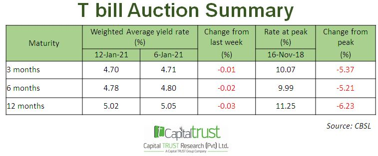 T Bill Auction Summary Erin3i10