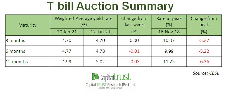 T Bill Auction Summary Esl-mx10