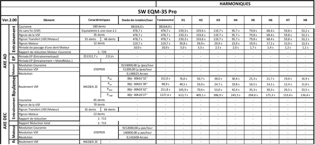 Tests et Upgrade d'une EQM35 Pro Period10