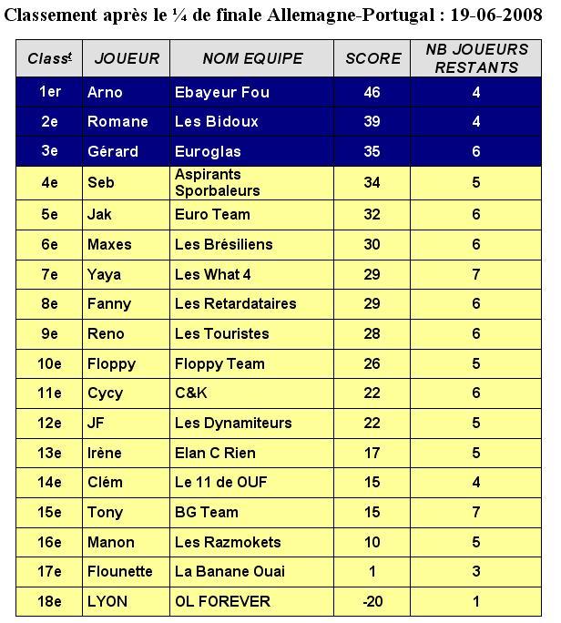 LE SUPER JEU DE L'EURO 2008 : VOTRE EQUIPE DE REVE... - Page 7 Classe20