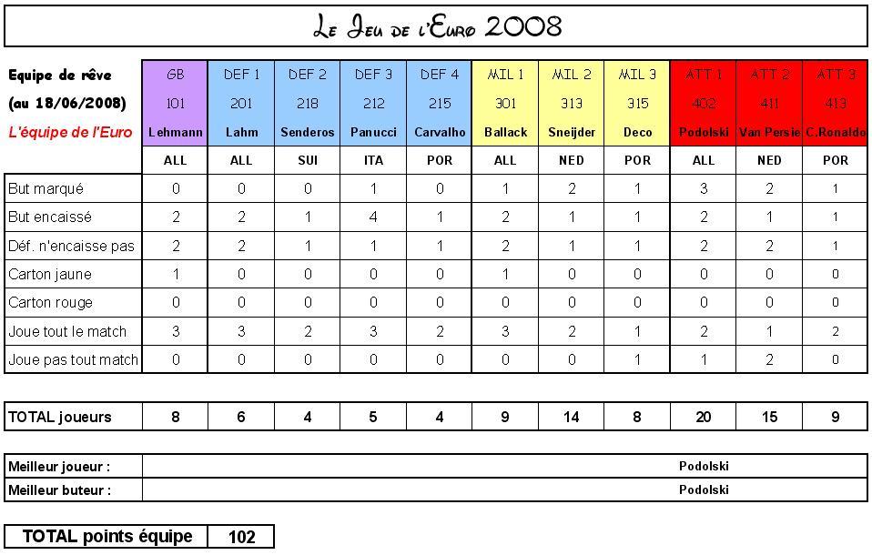 LE SUPER JEU DE L'EURO 2008 : VOTRE EQUIPE DE REVE... - Page 7 Equipe15