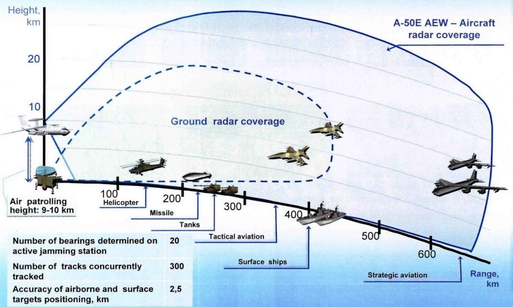 Avions AEW&C - Page 2 A-50e_10