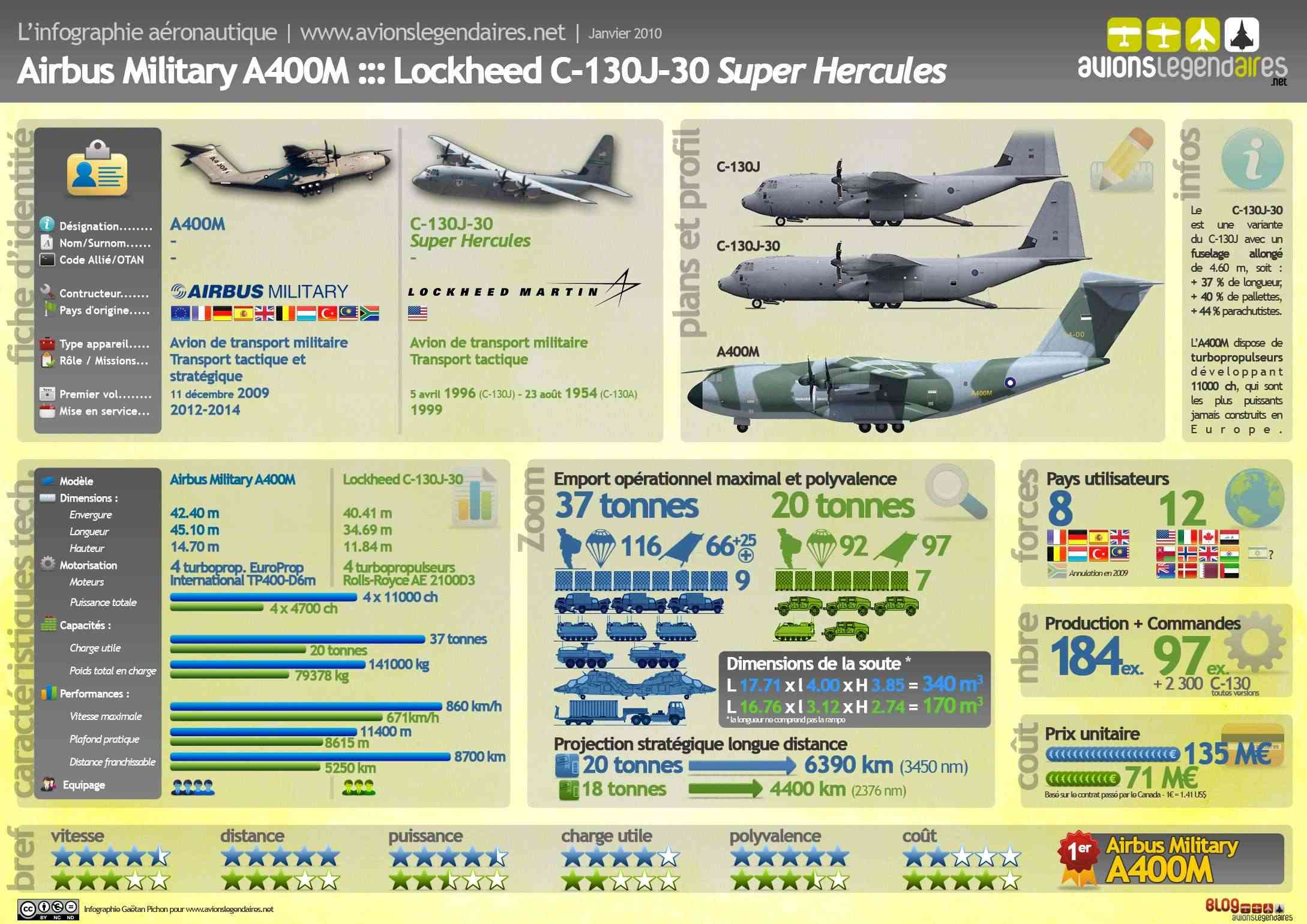 Avions de transport tactique/lourd - Page 2 Infogr10