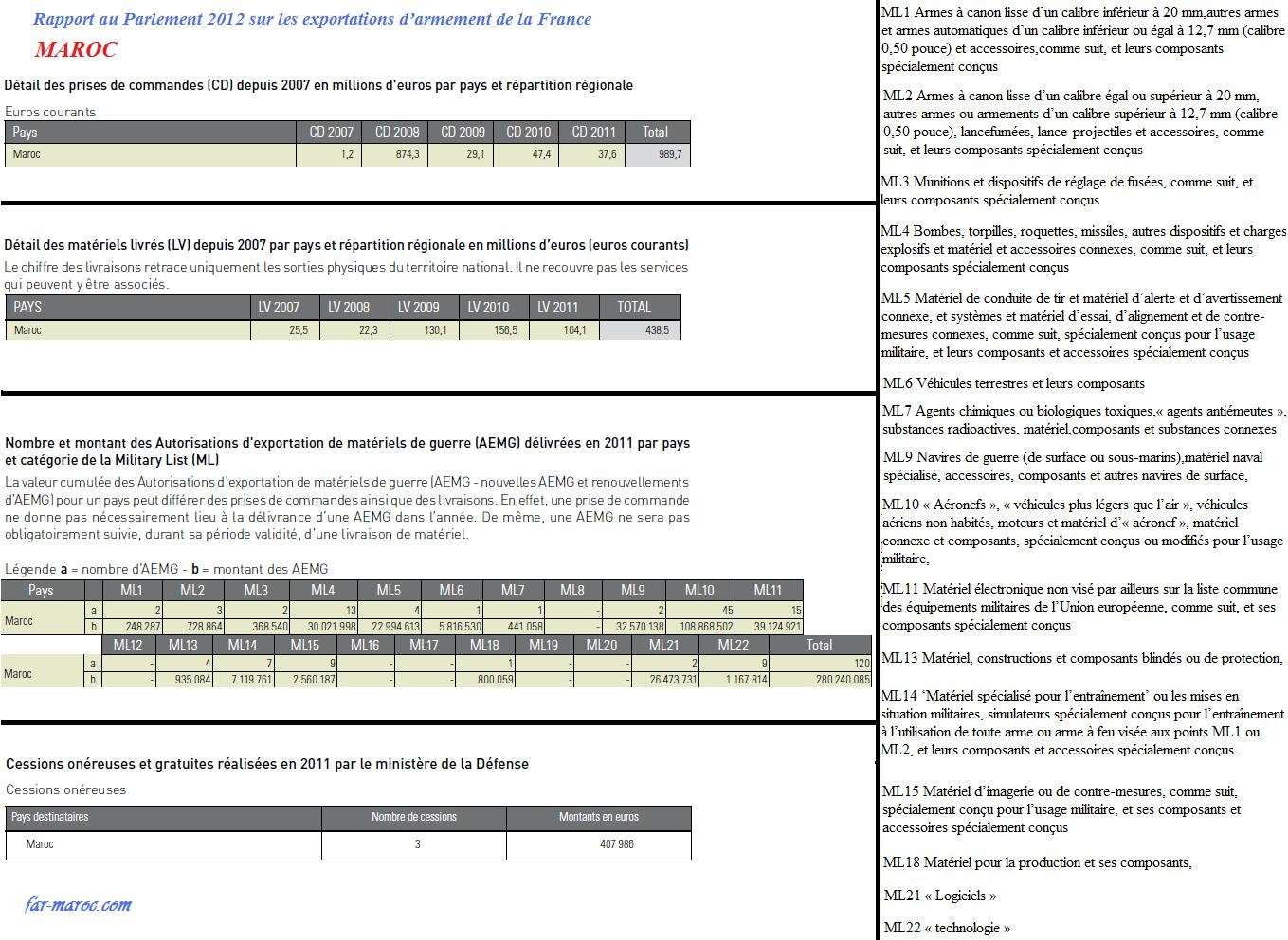 Achats d'armes des FAR - Page 2 Rapmar11