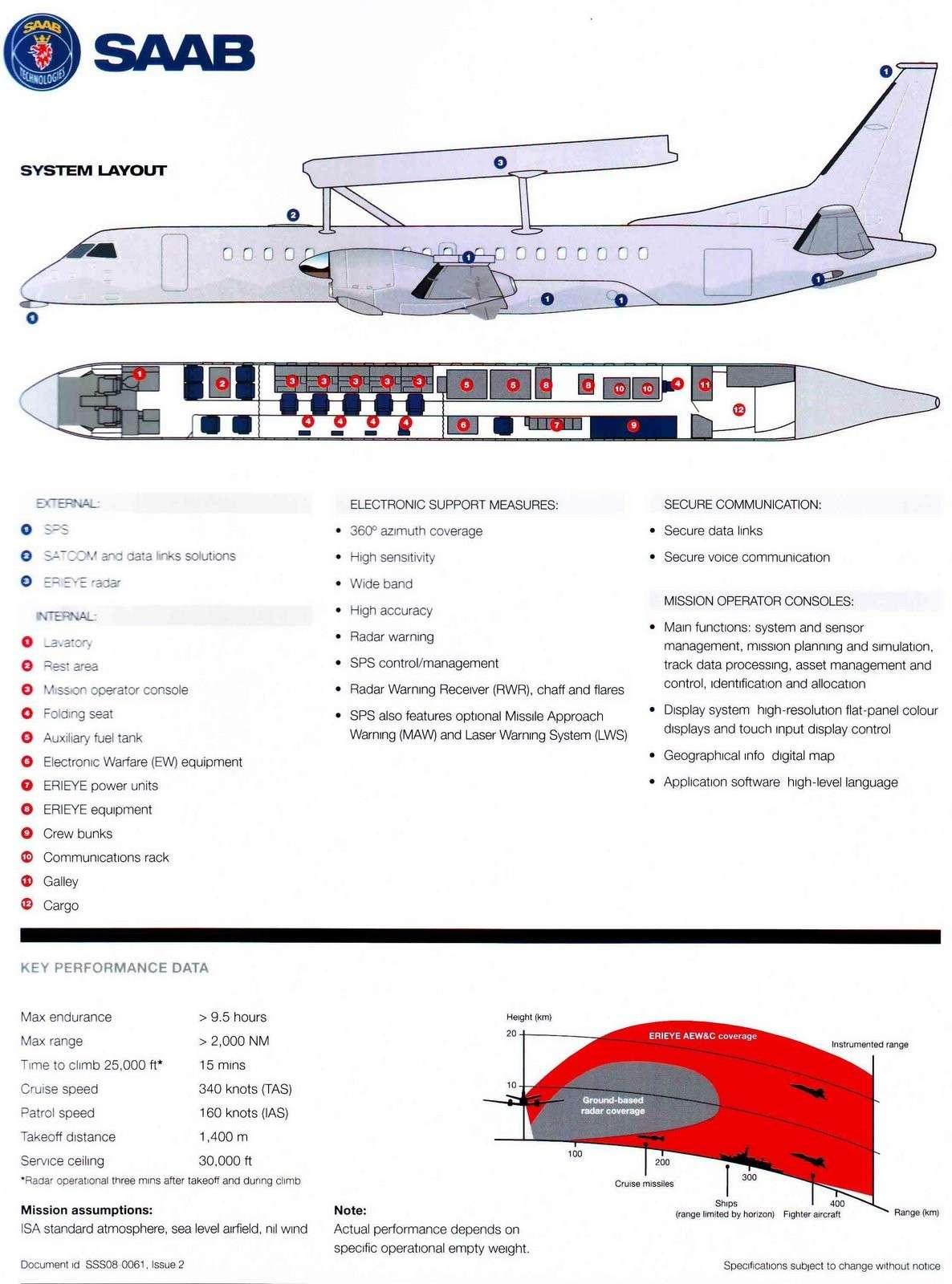 Avions AEW&C Saab_211