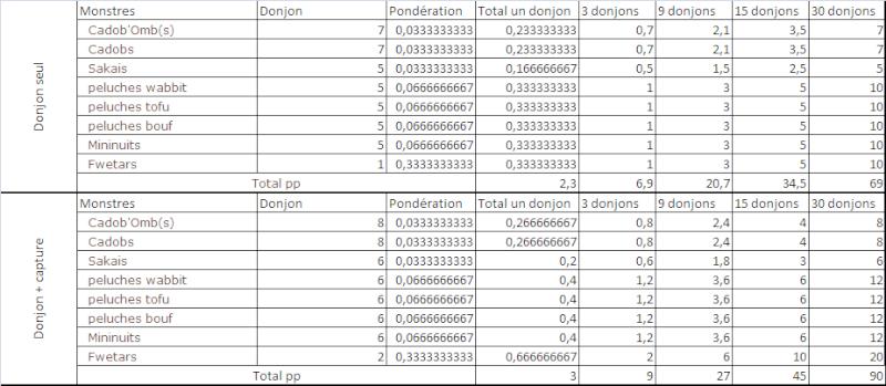 Comment monter le hurledent Donjon12