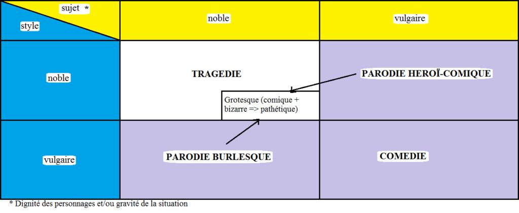 Le grotesque (Terminale L) Grotes10