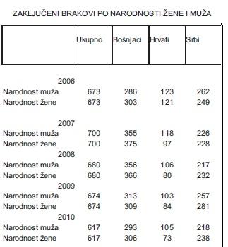 DEMOGRAFIJA U BRČKO DISTRIKTU BIH od 2006.-2010. godine Untitl19