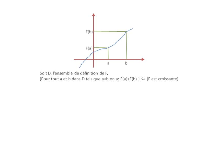 DM- La fonction racine carrée (étude de cette fonction) Croiss10