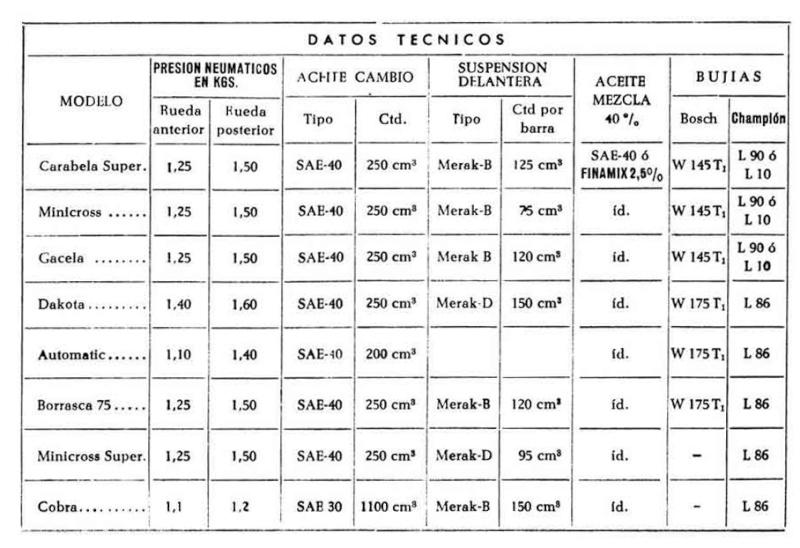 Datos De Mecánica Datos_10