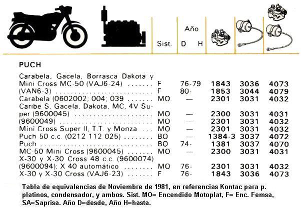 Datos De Mecánica Equiva10