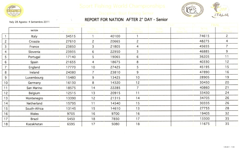 Day 2 Results BOAT Page111