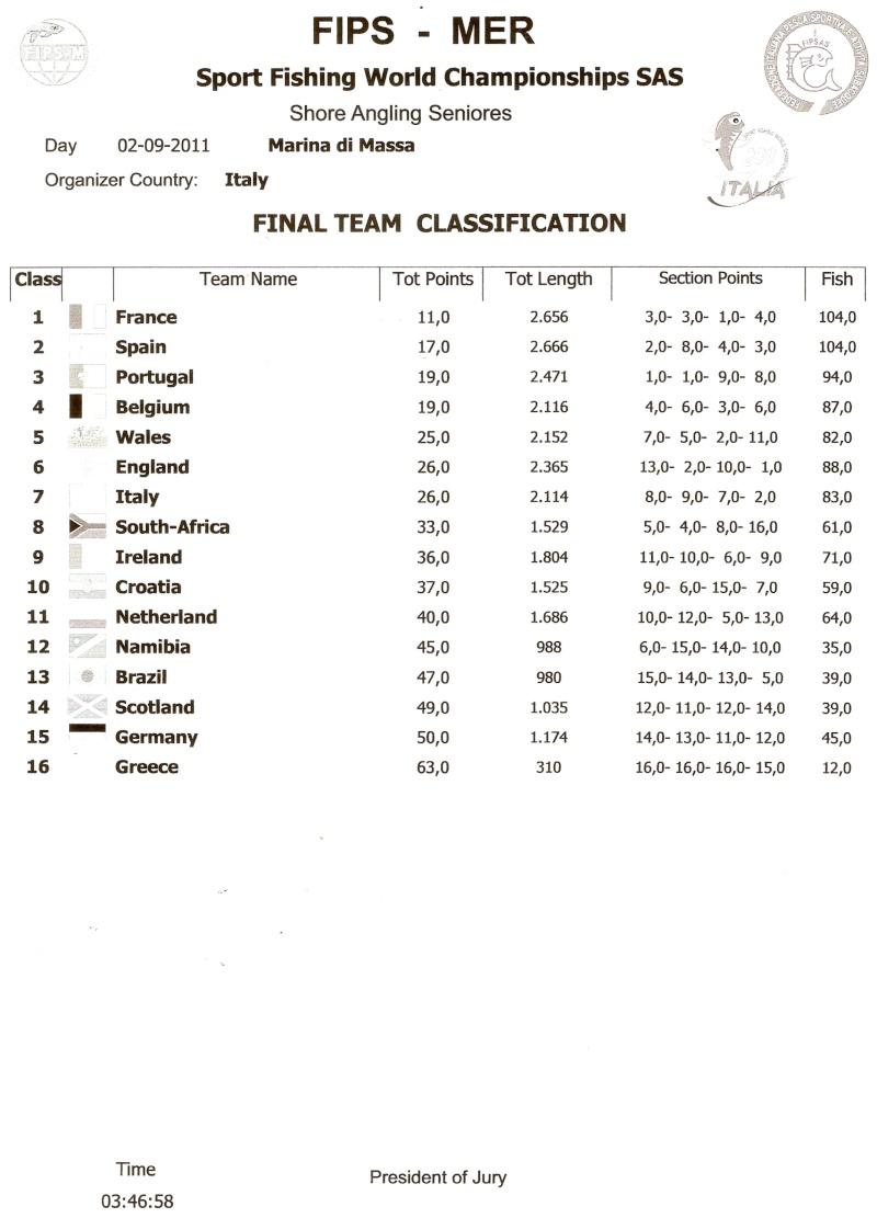 World Championships Ireland make the top 10 / France take no1 spot Page1110