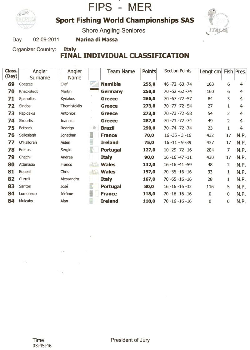World Championships Ireland make the top 10 / France take no1 spot Page1410