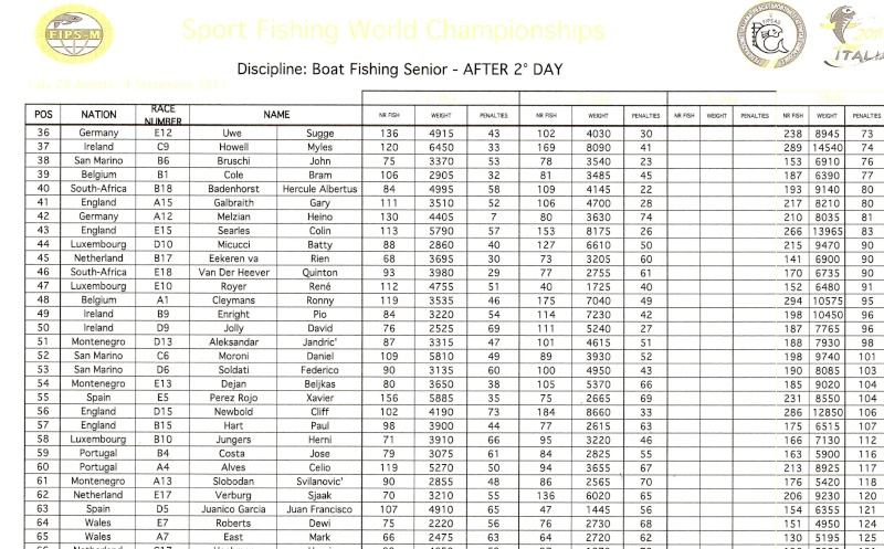 Day 2 Results BOAT Page311