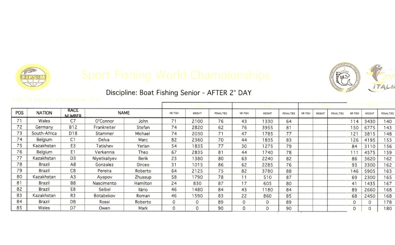 Day 2 Results BOAT Page411