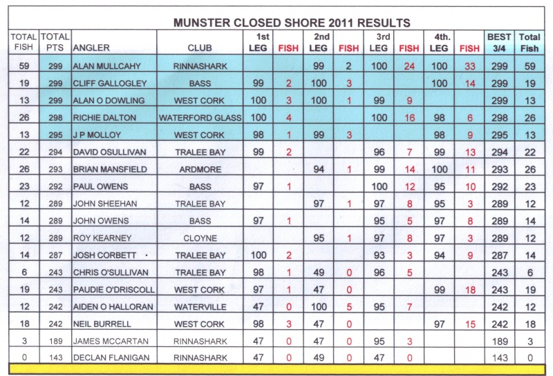 Munster Closed Shore 2011 RESULTS Result12