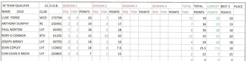 Juvenile Inch Results U21_in11