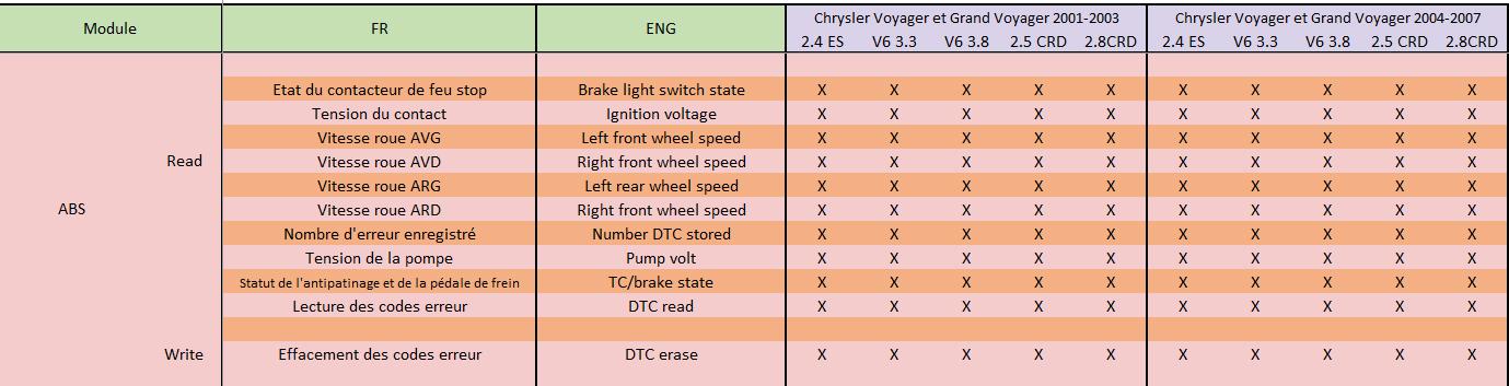 ChryslerDRBeThree - le DRB3 avec un OBD2 Standard - Page 2 Abs11