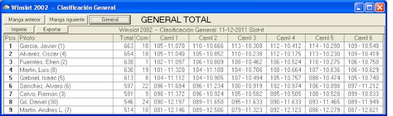5ª prueba de la Slot.it Series el 11-12-2011 11-12-10