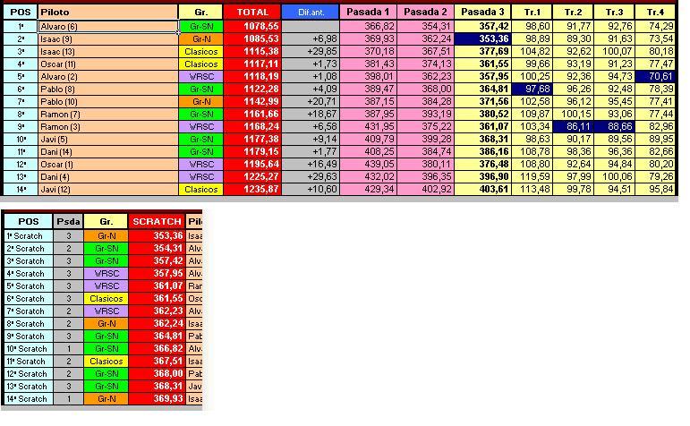 4º Rally slot ASC 15-07-10